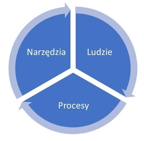 Ludzie, procesy, narzędzia